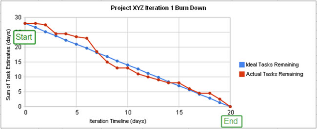 Scrum-Burndown-Charts