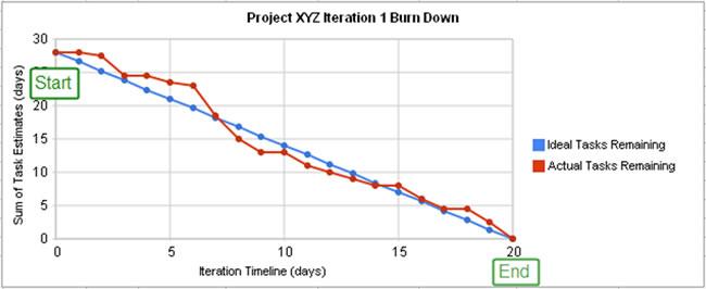Scrum-Burndown-Charts