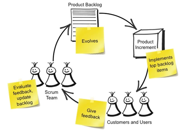 Scrum-Product-Backlog