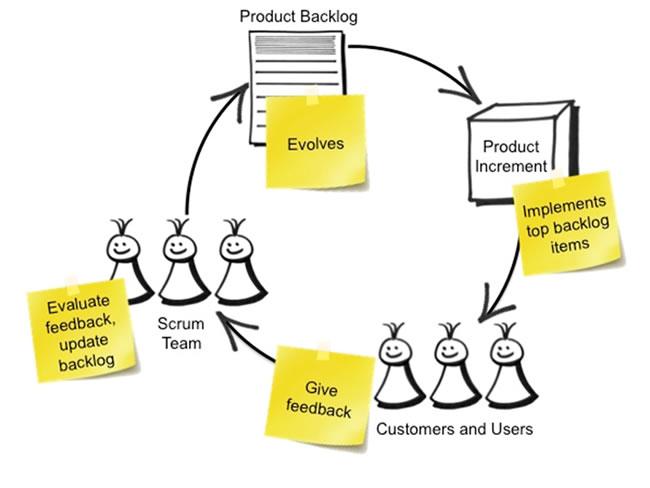 Scrum-Product-Backlog