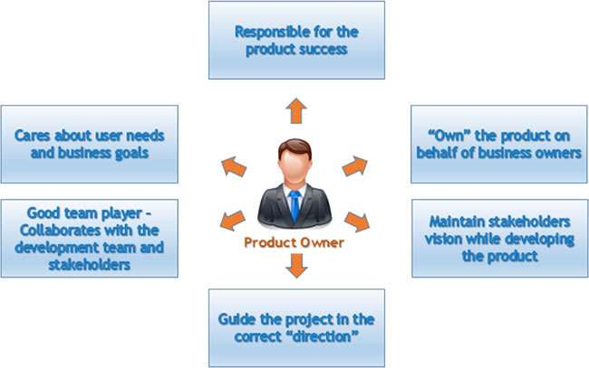 Scrum-Product-Owner