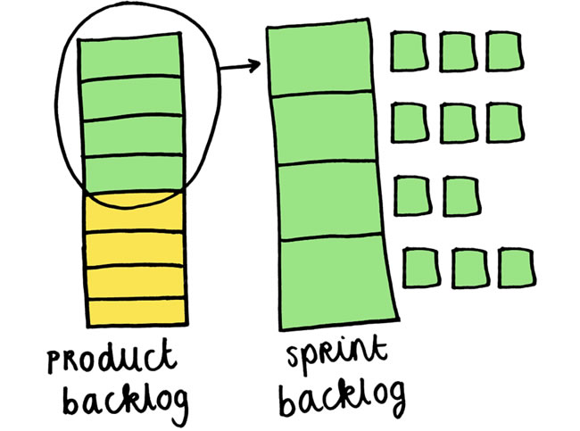 Scrum-Sprint-Backlog