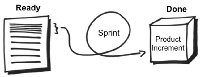 Scrum-Sprint