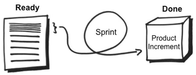 Scrum-Sprint