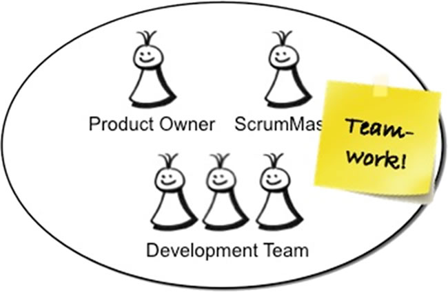 Scrum-Team